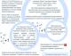 Секреты и подсказки по Google+